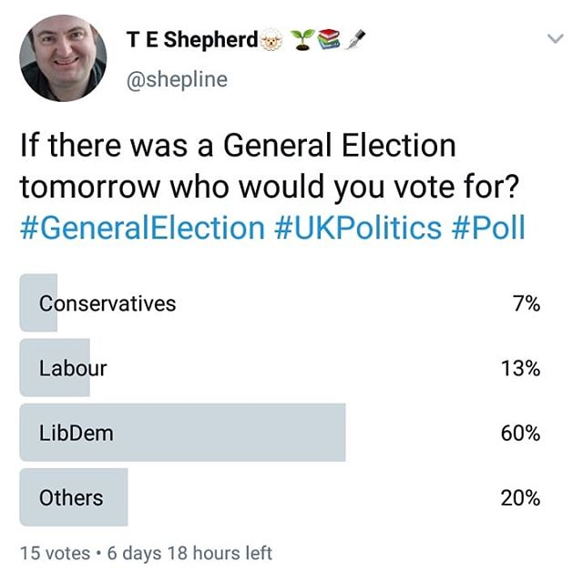As it stands the #Tories are 4th behind the #LibDems, #Greens, and #Labour. Please head over to Twitter and vote, and retweet… #GeneralElection #ukpolitics